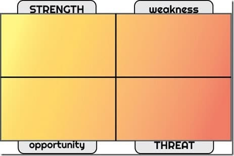 Utilisation du tableau SWOT pour étudier la concurrence (forces, opportunités, faiblesses et menaces)