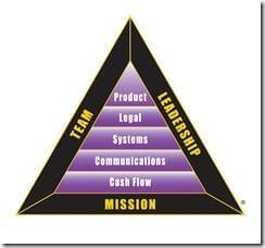 Triangle P-I pour monter son entreprise Kiyosaki