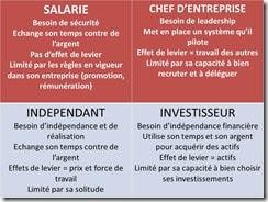 Description du quadrant du cashflow de Robert T. Kiyosaki